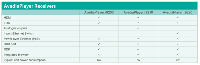 AvediaPlayer Receivers table